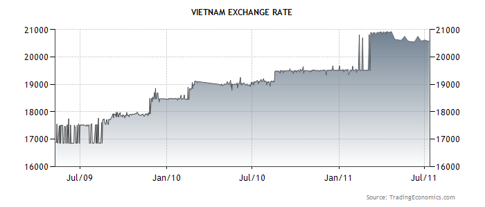 Vietnam forex rate